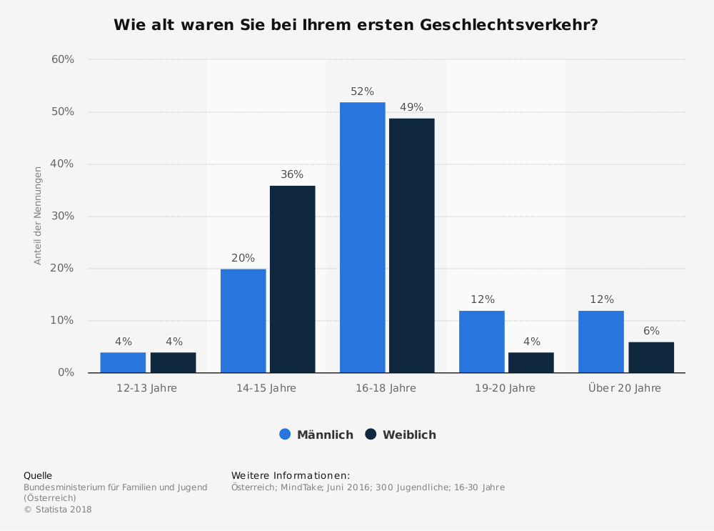 sex im alter statistik