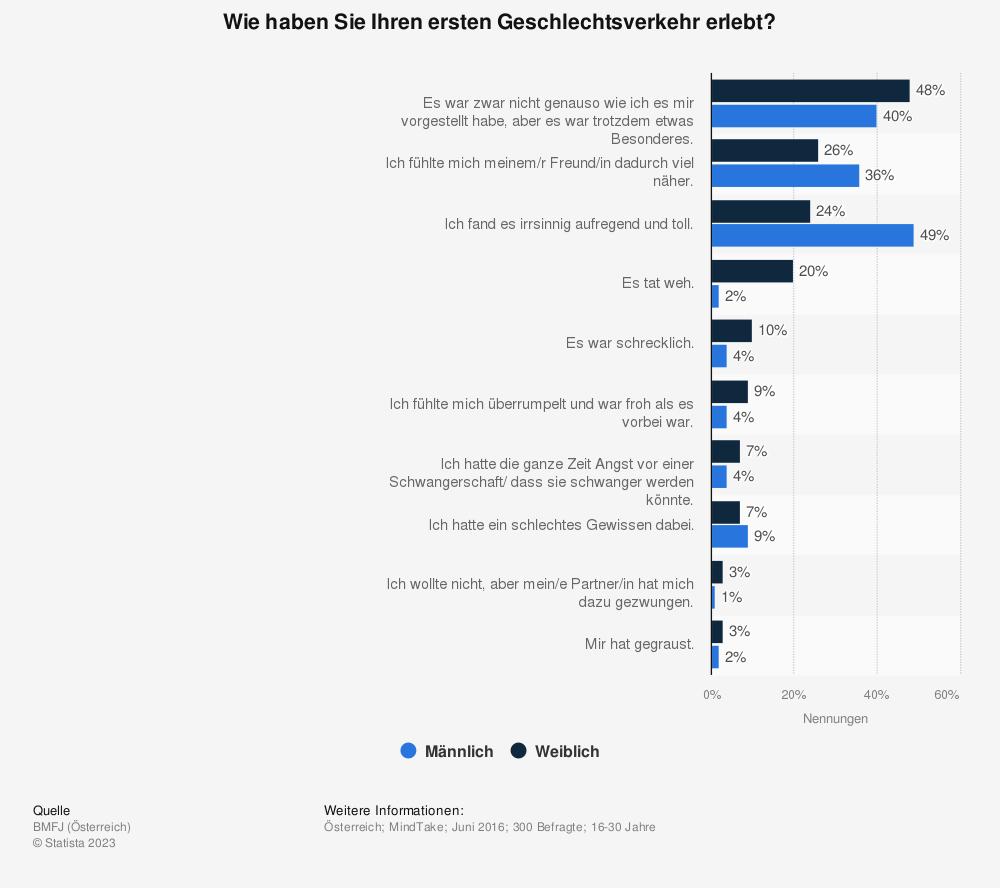 Statistik: Wie haben Sie Ihren ersten Geschlechtsverkehr erlebt? | Statista
