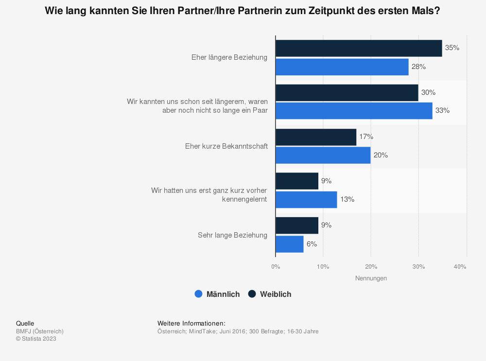 Statistik: Wie lang kannten Sie Ihren Partner/Ihre Partnerin zum Zeitpunkt des ersten Mals? | Statista