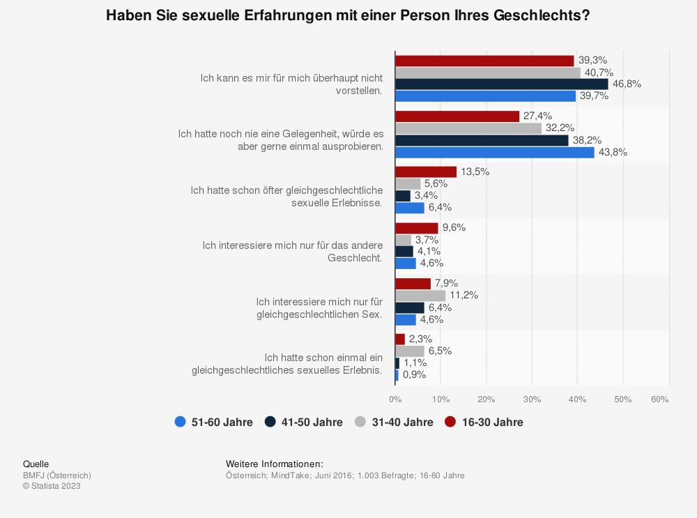 Statistik: Haben Sie sexuelle Erfahrungen mit einer Person Ihres Geschlechts? | Statista