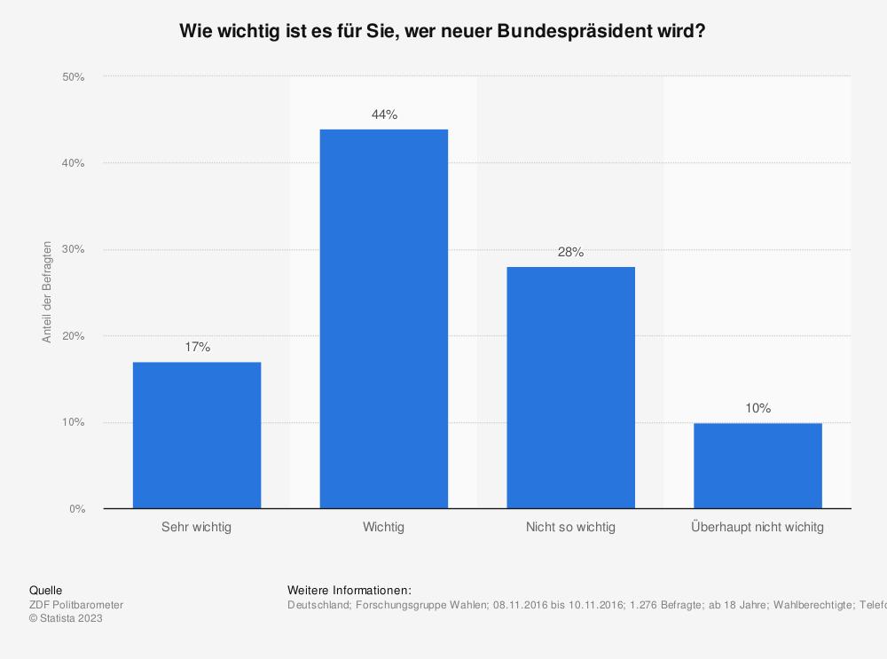 Statistik: Wie wichtig ist es für Sie, wer neuer Bundespräsident wird? | Statista