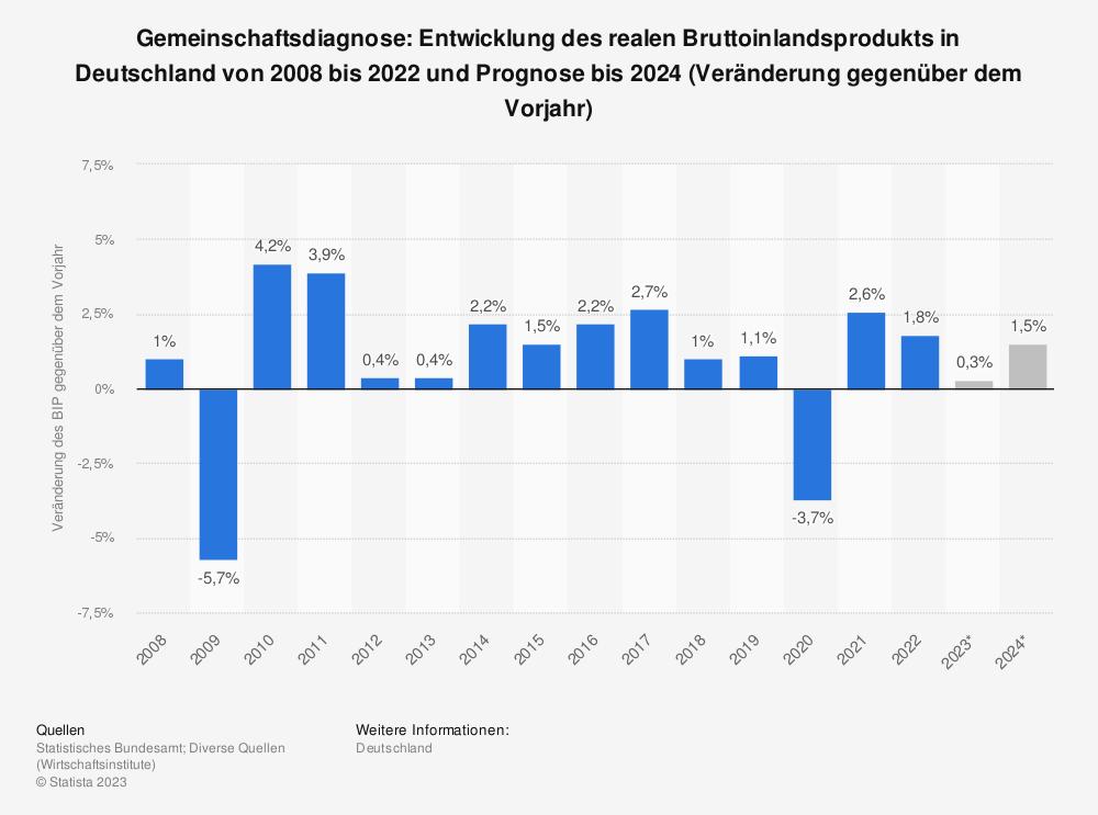 Statistik: Gemeinschaftsdiagnose: Entwicklung des realen Bruttoinlandsprodukts (Veränderung gegenüber dem Vorjahr) in Deutschland von 2008 bis 2018 und Prognose bis 2020 | Statista