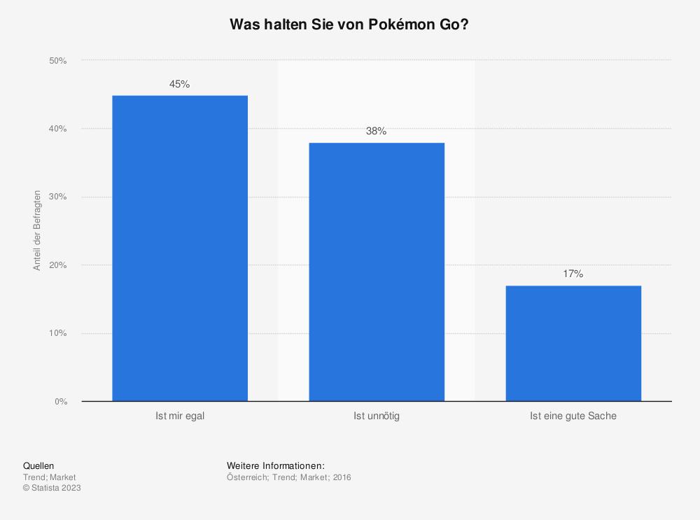 Statistik: Was halten Sie von Pokémon Go? | Statista
