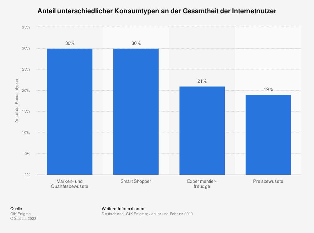 Statistik: Anteil unterschiedlicher Konsumtypen an der Gesamtheit der Internetnutzer | Statista