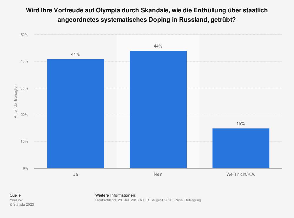 Statistik: Wird Ihre Vorfreude auf Olympia durch Skandale, wie die Enthüllung über staatlich angeordnetes systematisches Doping in Russland, getrübt? | Statista