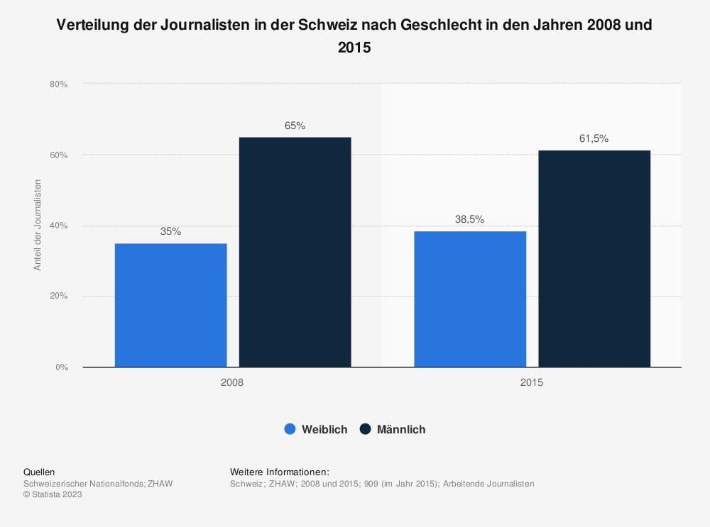Statistik: Verteilung der Journalisten in der Schweiz nach Geschlecht in den Jahren 2008 und 2015 | Statista