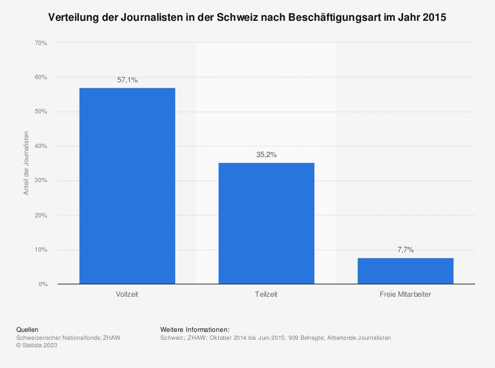 Statistik: Verteilung der Journalisten in der Schweiz nach Beschäftigungsart im Jahr 2015 | Statista