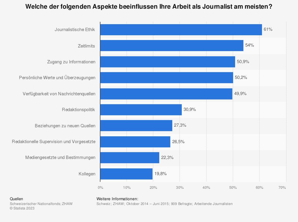 Statistik: Welche der folgenden Aspekte beeinflussen Ihre Arbeit als Journalist am meisten? | Statista