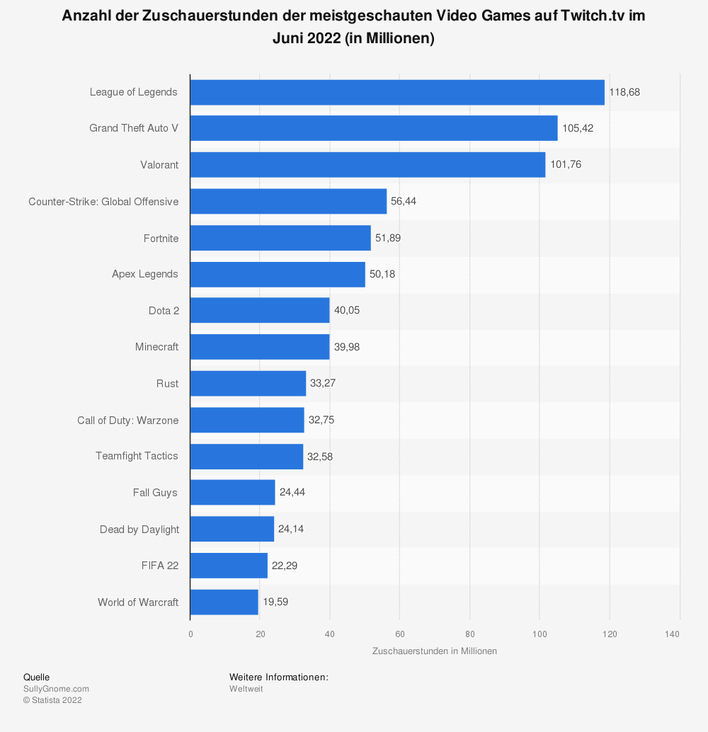 Statistik: Die meistgeschauten Video Games auf Twitch.tv im April 2019 (in Millionen Zuschauerstunden) | Statista