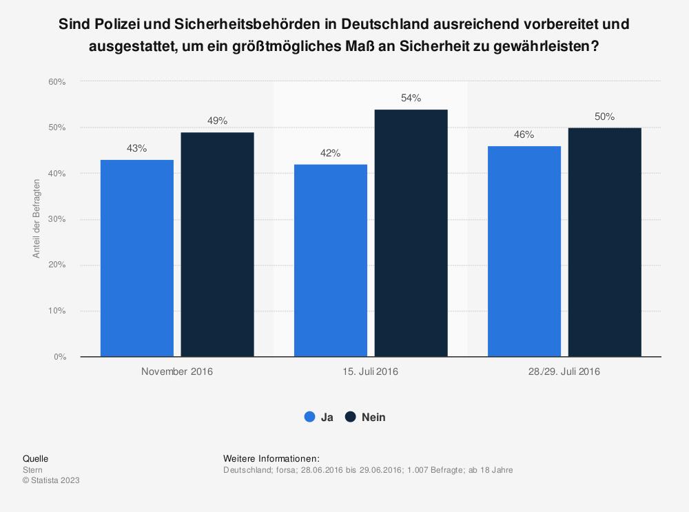Statistik: Sind Polizei und Sicherheitsbehörden in Deutschland ausreichend vorbereitet und ausgestattet, um ein größtmögliches Maß an Sicherheit zu gewährleisten? | Statista