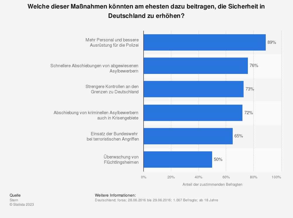 Statistik: Welche dieser Maßnahmen könnten am ehesten dazu beitragen, die Sicherheit in Deutschland zu erhöhen? | Statista