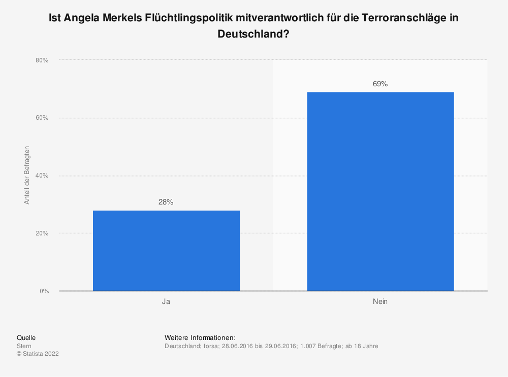 Statistik: Ist Angela Merkels Flüchtlingspolitik mitverantwortlich für die Terroranschläge in Deutschland? | Statista