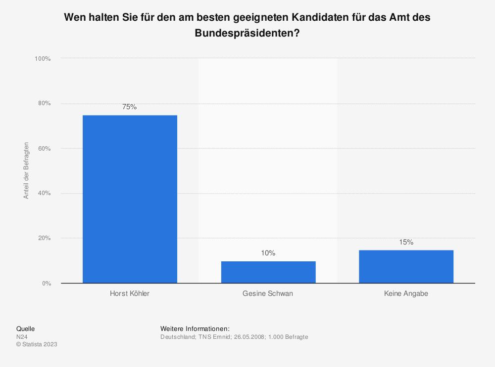 Statistik: Wen halten Sie für den am besten geeigneten Kandidaten für das Amt des Bundespräsidenten?  | Statista