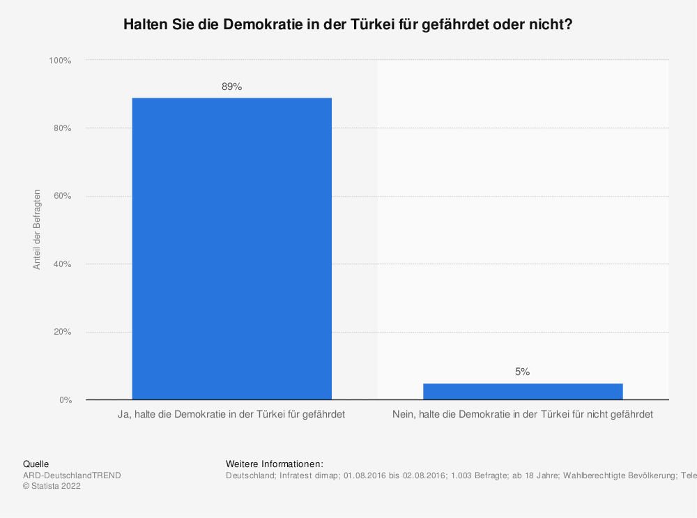 Statistik: Halten Sie die Demokratie in der Türkei für gefährdet oder nicht? | Statista