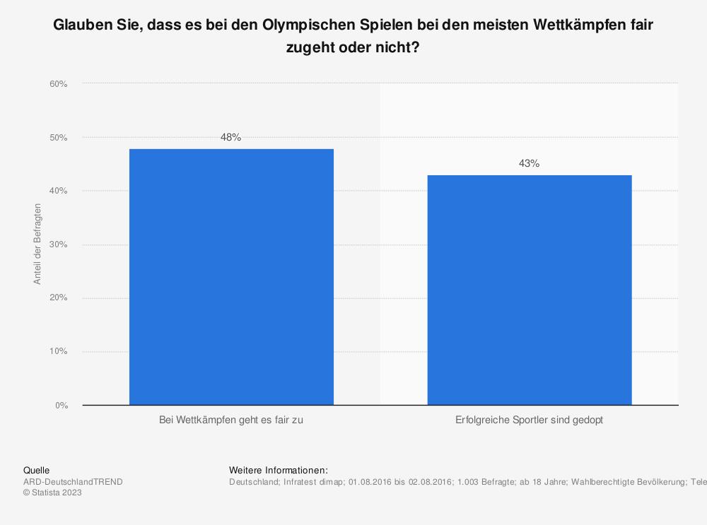 Statistik: Glauben Sie, dass es bei den Olympischen Spielen bei den meisten Wettkämpfen fair zugeht oder nicht?   Statista