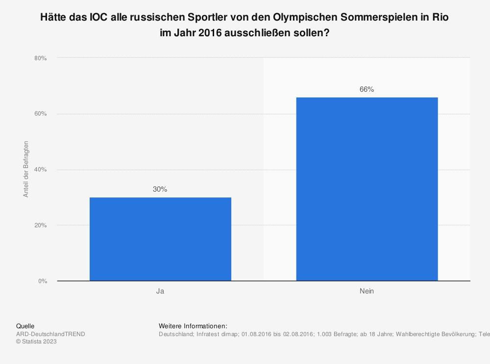 Statistik: Hätte das IOC alle russischen Sportler von den Olympischen Sommerspielen in Rio im Jahr 2016 ausschließen sollen? | Statista