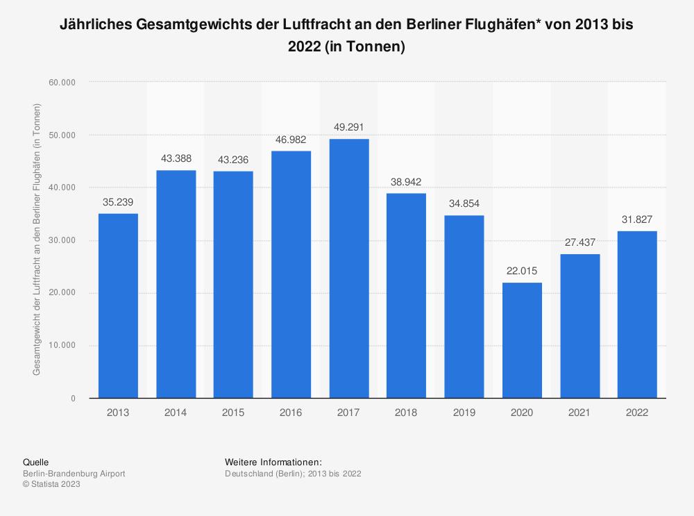 Statistik: Jährliches Gesamtgewichts der Luftfracht an den Berliner Flughäfen* von 2013 bis 2019 (in Tonnen) | Statista