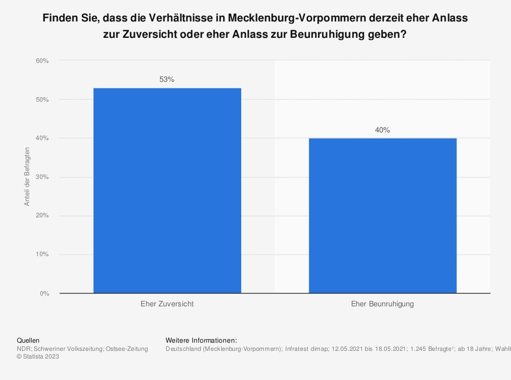 Statistik: Finden Sie, dass die Verhältnisse derzeit in Mecklenburg-Vorpommern eher Anlass zur Zuversicht oder eher Anlass zur Beunruhigung geben? | Statista