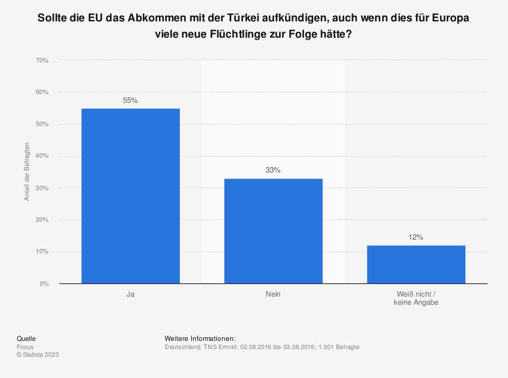 Statistik: Sollte die EU das Abkommen mit der Türkei aufkündigen, auch wenn dies für Europa viele neue Flüchtlinge zur Folge hätte? | Statista