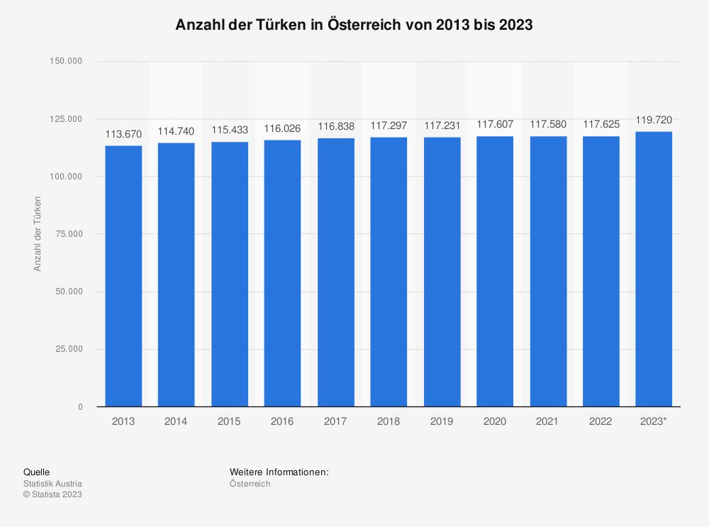 Statistik: Anzahl der Türken in Österreich von 2009 bis 2019 | Statista