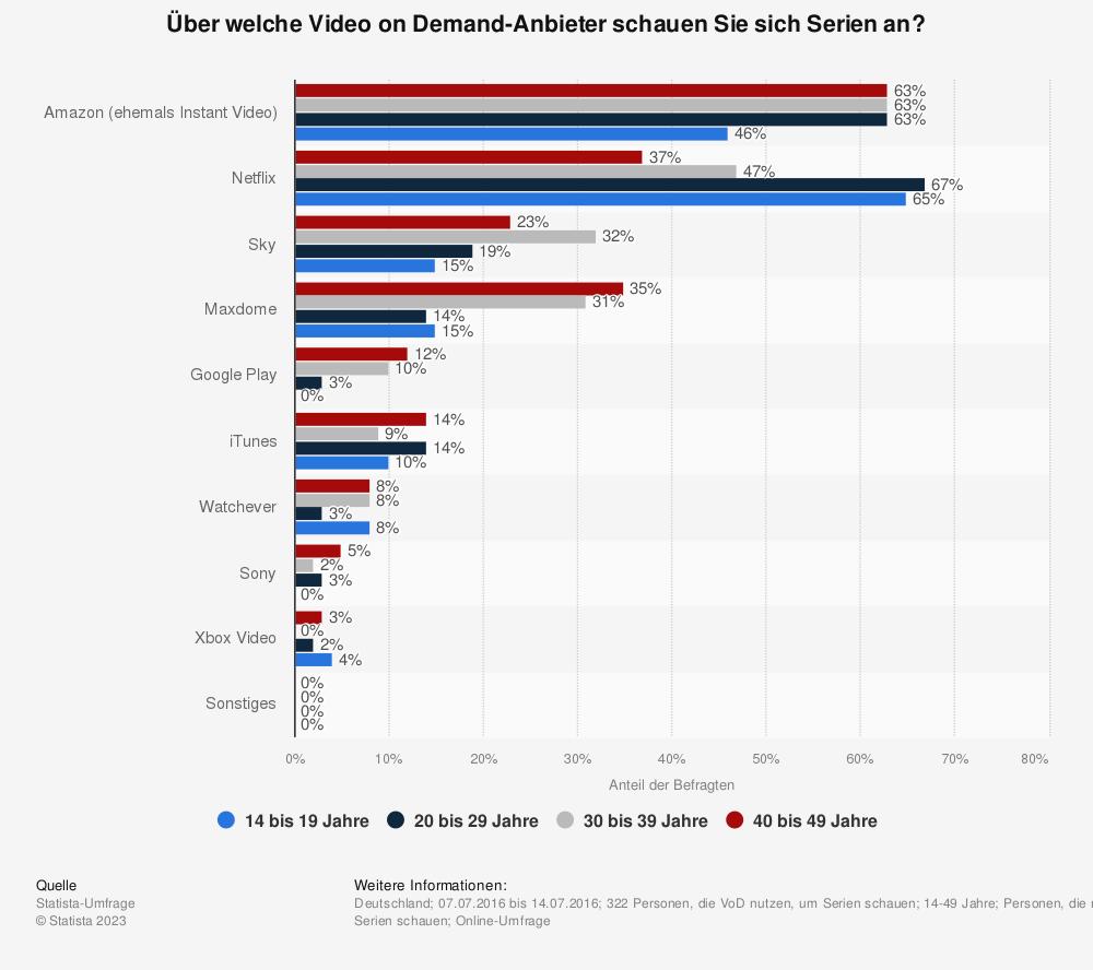 Statistik: Über welche Video on Demand-Anbieter schauen Sie sich Serien an? | Statista