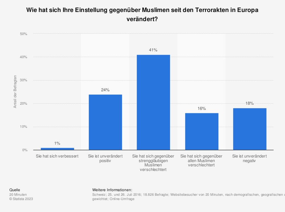 Statistik: Wie hat sich Ihre Einstellung gegenüber Muslimen seit den Terrorakten in Europa verändert? | Statista
