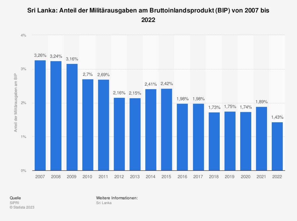 Statistik: Sri Lanka: Anteil der Militärausgaben am Bruttoinlandsprodukt (BIP) von 2009 bis 2019 | Statista