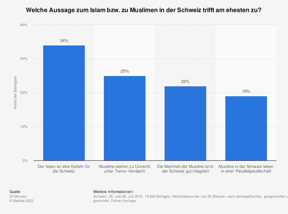 Statistik: Welche Aussage zum Islam bzw. zu Muslimen in der Schweiz trifft am ehesten zu? | Statista