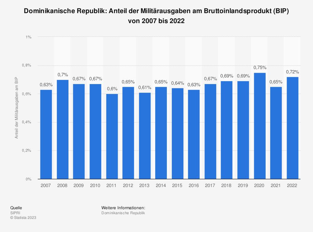 Statistik: Dominikanische Republik: Anteil der Militärausgaben am Bruttoinlandsprodukt (BIP) von 2007 bis 2017 | Statista