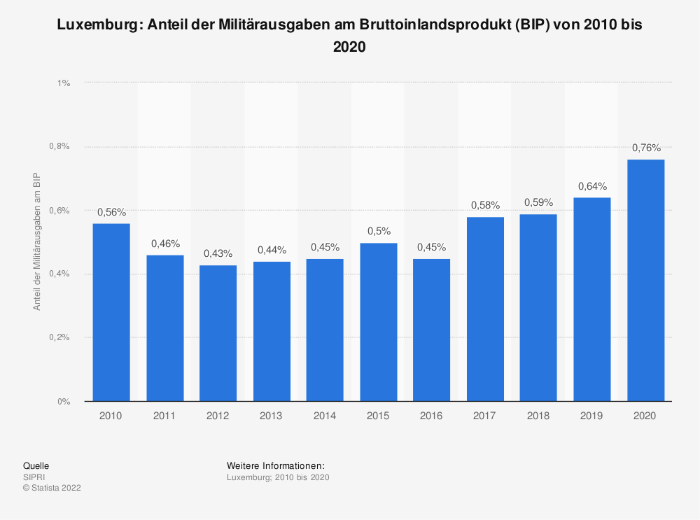 Statistik: Luxemburg: Anteil der Militärausgaben am Bruttoinlandsprodukt (BIP) von 2008 bis 2018 | Statista
