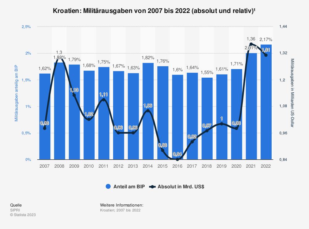 Statistik: Kroatien: Anteil der Militärausgaben am Bruttoinlandsprodukt (BIP) von 2009 bis 2019 | Statista