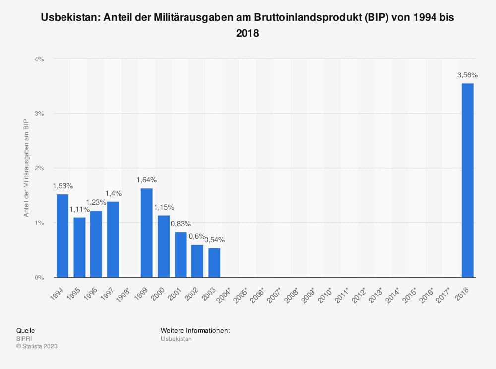 Statistik: Usbekistan: Anteil der Militärausgaben am Bruttoinlandsprodukt (BIP) von 1994 bis 2003 | Statista