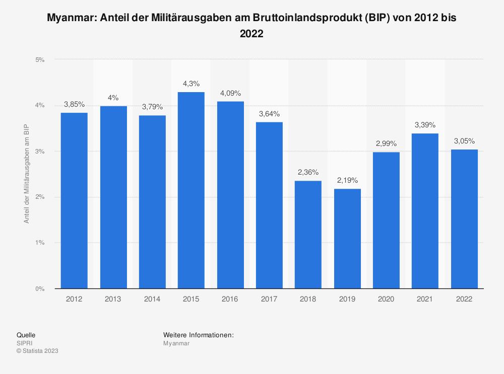 Statistik: Myanmar: Anteil der Militärausgaben am Bruttoinlandsprodukt (BIP) von 2012 bis 2017* | Statista