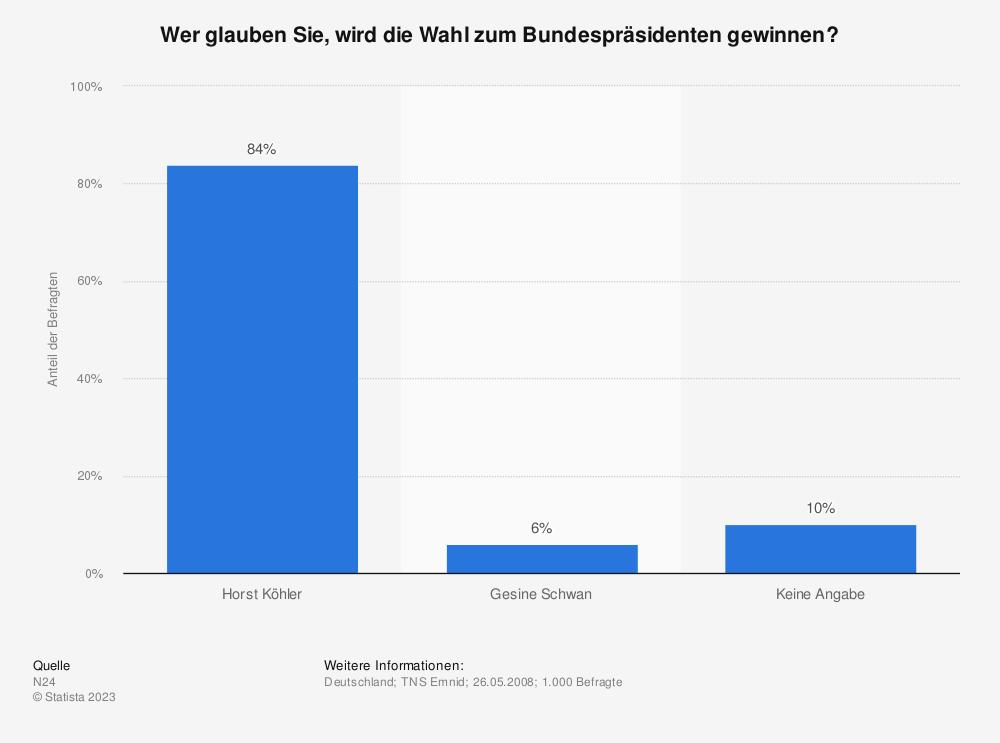 Statistik: Wer glauben Sie, wird die Wahl zum Bundespräsidenten gewinnen? | Statista