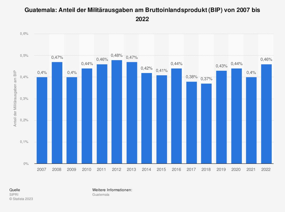Statistik: Guatemala: Anteil der Militärausgaben am Bruttoinlandsprodukt (BIP) von 2008 bis 2018 | Statista