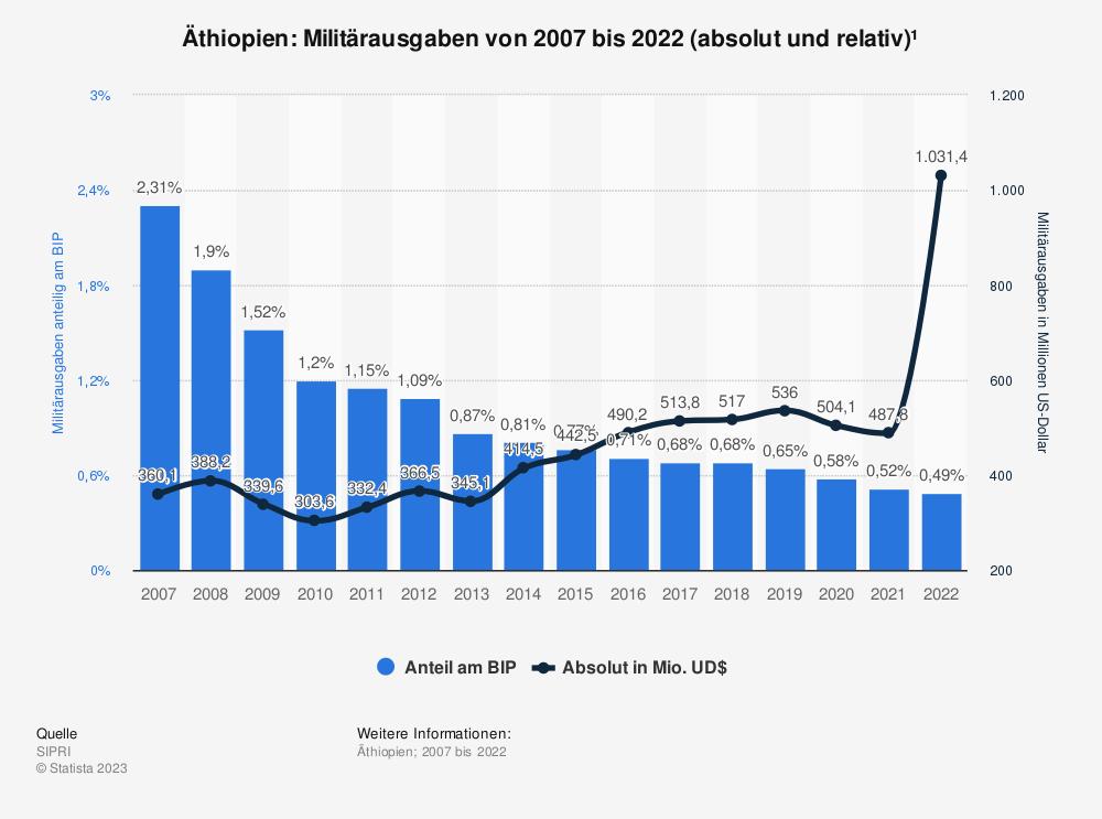 Statistik: Äthiopien: Anteil der Militärausgaben am Bruttoinlandsprodukt (BIP) von 2008 bis 2018 | Statista