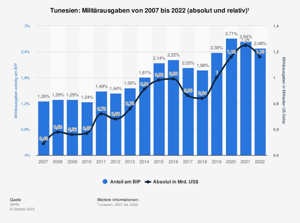 Statistik: Tunesien: Anteil der Militärausgaben am Bruttoinlandsprodukt (BIP) von 2009 bis 2019 | Statista