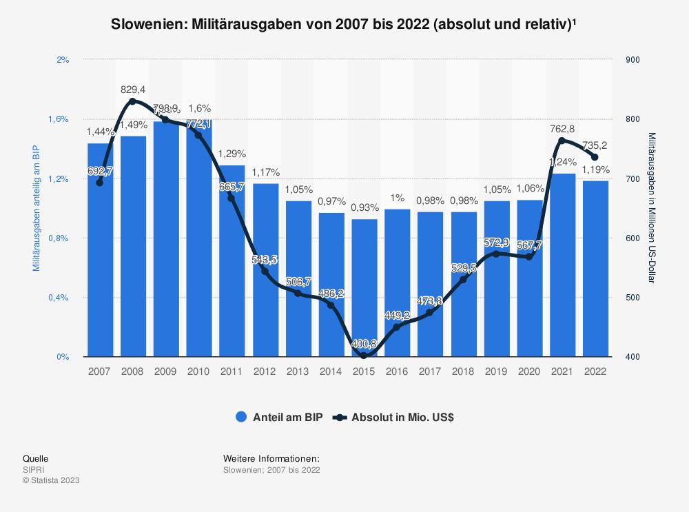 Statistik: Slowenien: Anteil der Militärausgaben am Bruttoinlandsprodukt (BIP) von 2009 bis 2019 | Statista