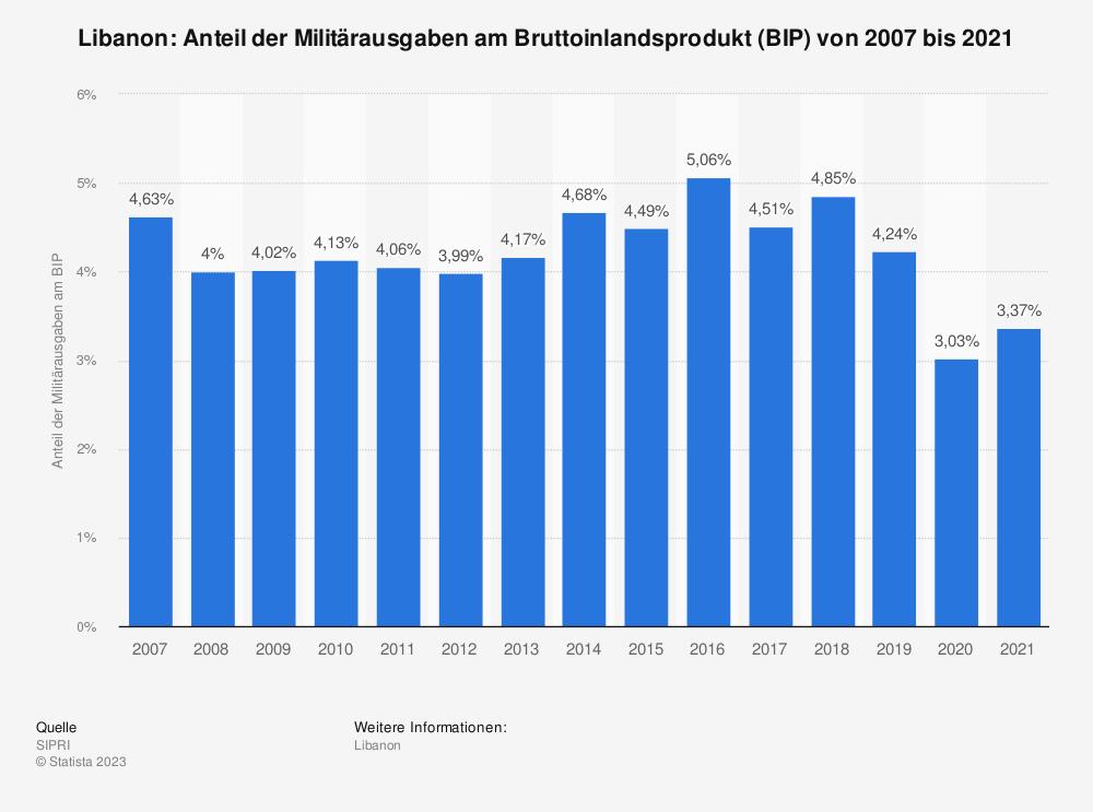 Statistik: Libanon: Anteil der Militärausgaben am Bruttoinlandsprodukt (BIP) von 2007 bis 2017 | Statista