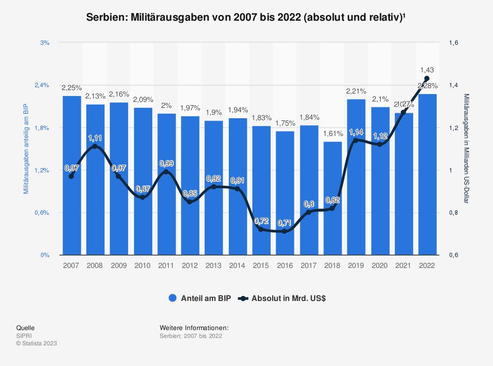 Statistik: Serbien: Anteil der Militärausgaben am Bruttoinlandsprodukt (BIP) von 2009 bis 2019 | Statista