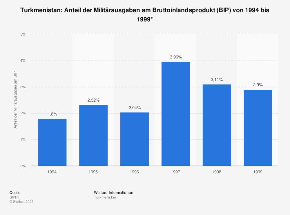 Statistik: Turkmenistan: Anteil der Militärausgaben am Bruttoinlandsprodukt (BIP) von 1994 bis 1999* | Statista