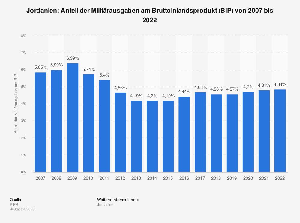 Statistik: Jordanien: Anteil der Militärausgaben am Bruttoinlandsprodukt (BIP) von 2008 bis 2018 | Statista