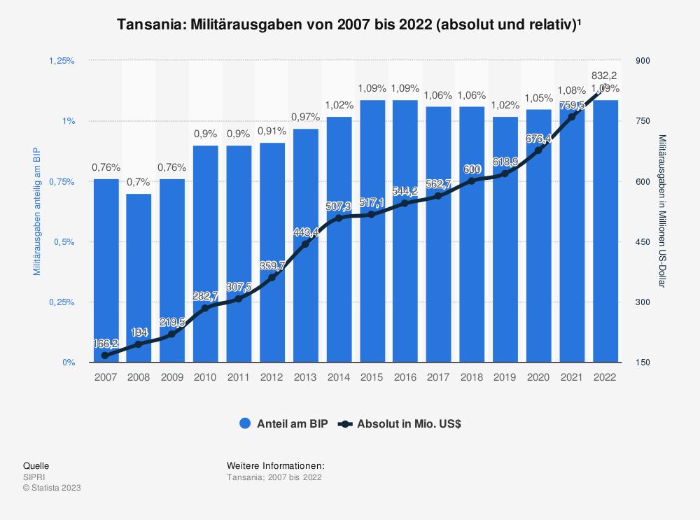 Statistik: Tansania: Anteil der Militärausgaben am Bruttoinlandsprodukt (BIP) von 2009  bis 2019 | Statista