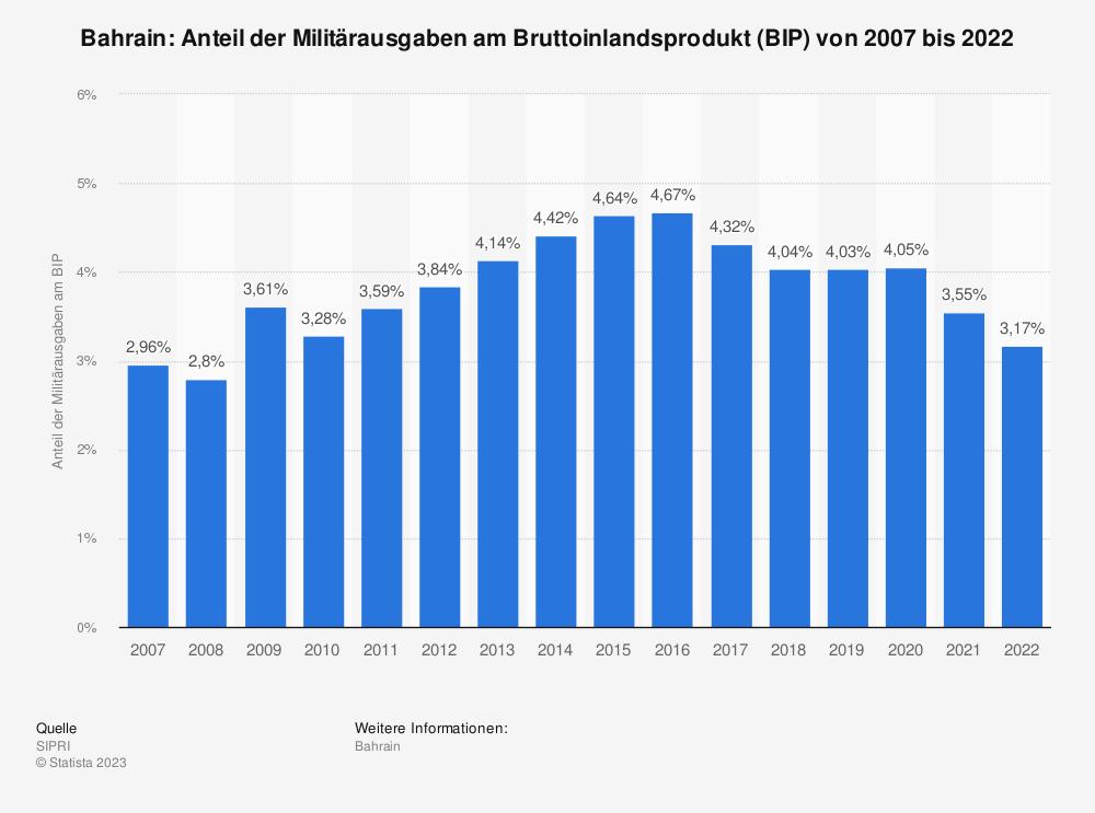 Statistik: Bahrain: Anteil der Militärausgaben am Bruttoinlandsprodukt (BIP) von 2009 bis 2019 | Statista