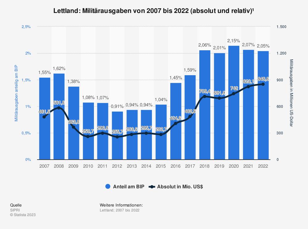 Statistik: Lettland: Anteil der Militärausgaben am Bruttoinlandsprodukt (BIP) von 2009 bis 2019 | Statista
