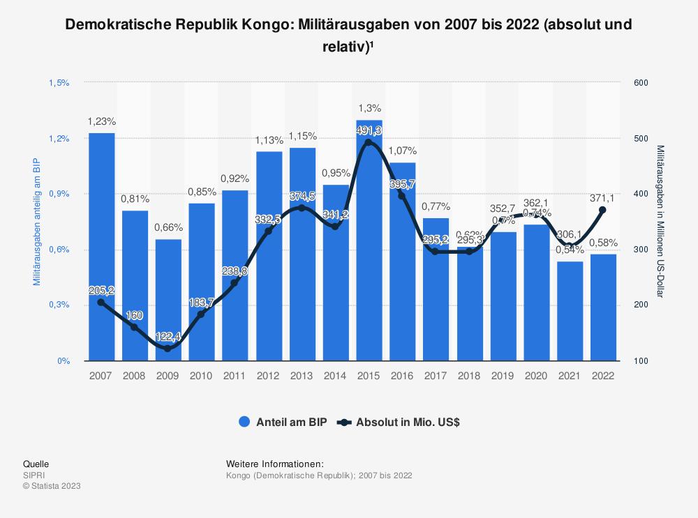 Statistik: Demokratische Republik Kongo: Anteil der Militärausgaben am Bruttoinlandsprodukt (BIP) von 2008 bis 2018 | Statista