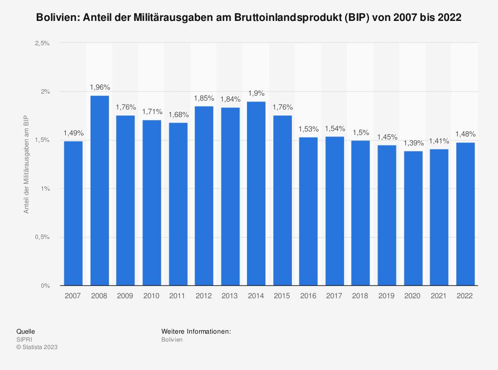 Statistik: Bolivien: Anteil der Militärausgaben am Bruttoinlandsprodukt (BIP) von 2009 bis 2019 | Statista
