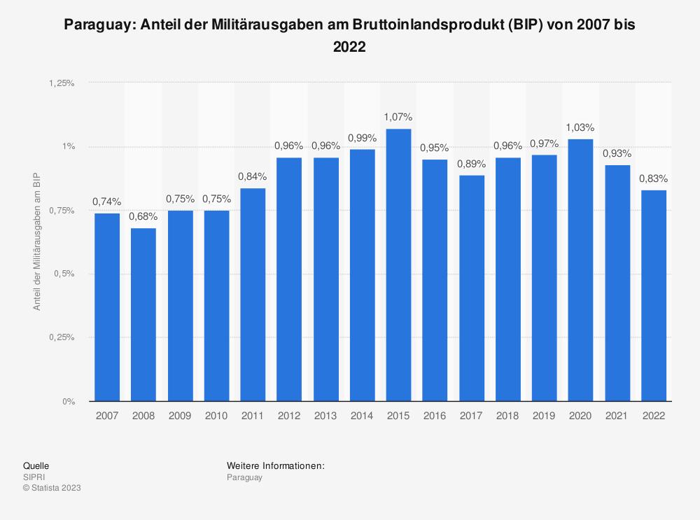 Statistik: Paraguay: Anteil der Militärausgaben am Bruttoinlandsprodukt (BIP) von 2008 bis 2018 | Statista