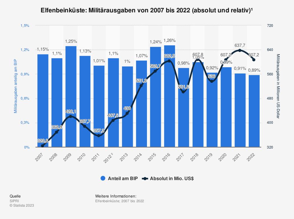 Statistik: Elfenbeinküste: Anteil der Militärausgaben am Bruttoinlandsprodukt (BIP) von 2008 bis 2018 | Statista