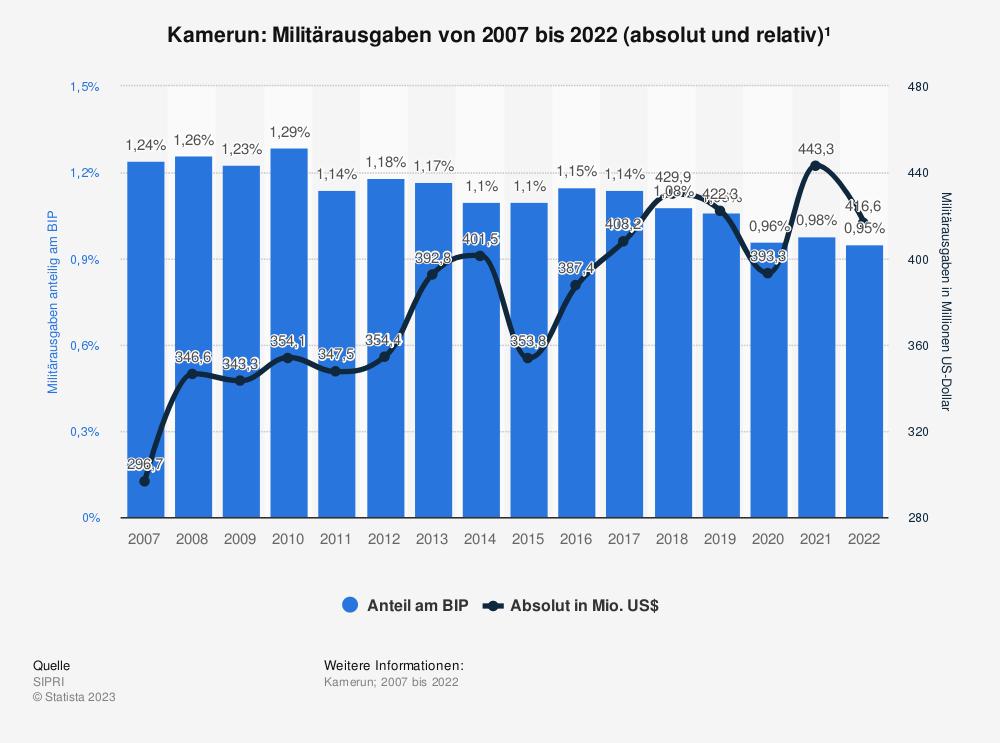 Statistik: Kamerun: Anteil der Militärausgaben am Bruttoinlandsprodukt (BIP) von 2008 bis 2018 | Statista
